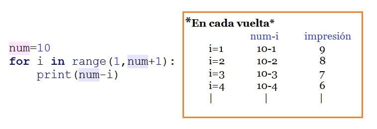 Itereaciones For en Python