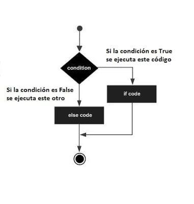 Diagrama if, else en python
