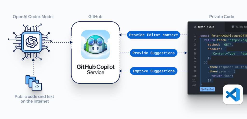 ¿Cómo funciona GitHub Copilot?